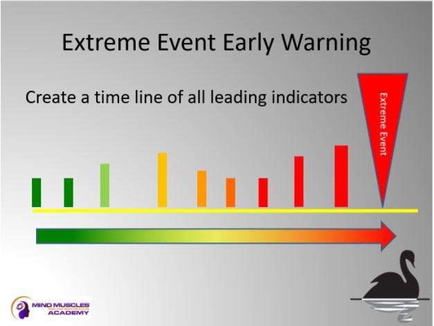Chart showing example of Extreme Event early warning