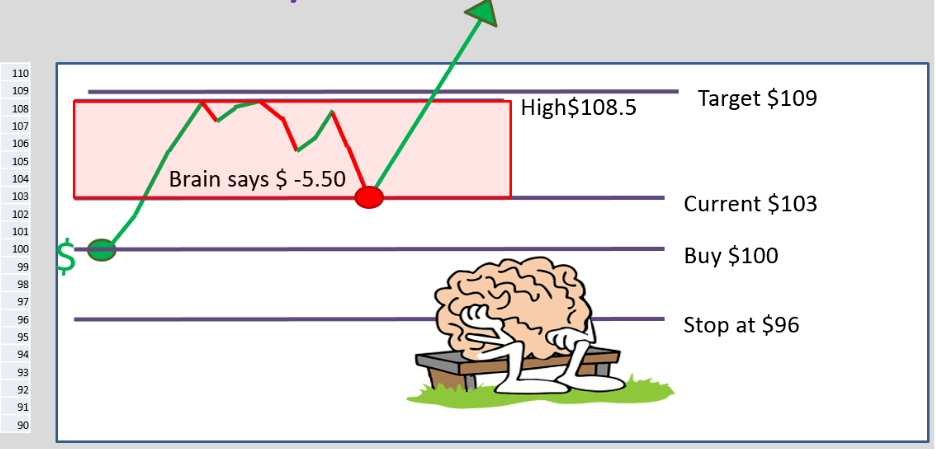 9th image shows the trading brain is an emotional wreck after being whiplashed by the market.