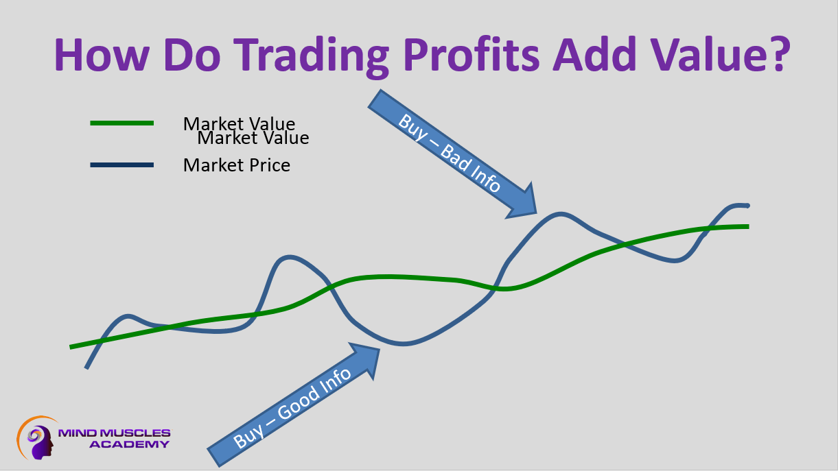 Chart showing how trading profits add value
