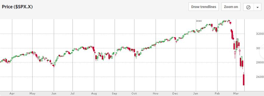 Chart showing market uncertainty due to coronavirus