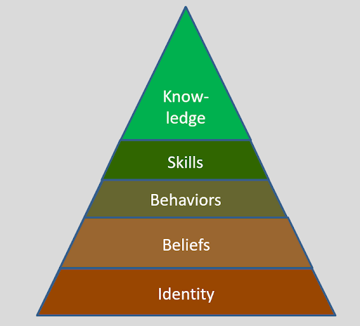 Pyramid showing the driving forces of trading behavior
