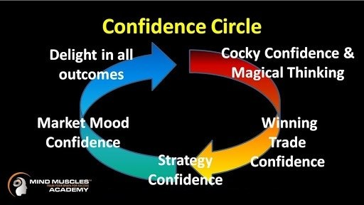 Image showing the Confidence Circle process for traders
