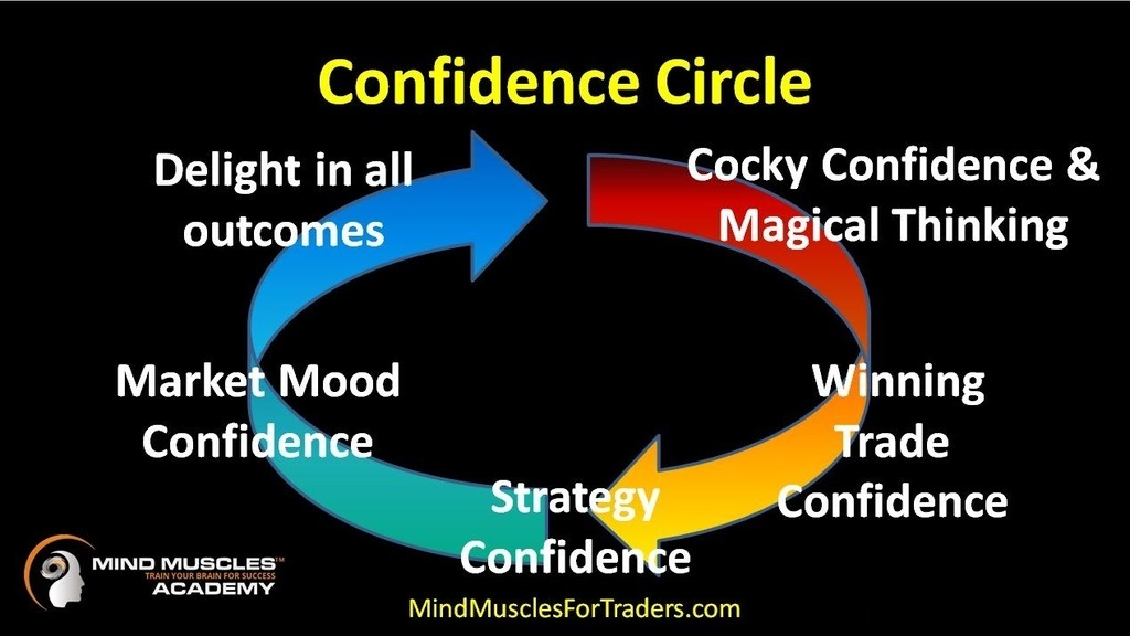 Graphic showing the The Circle of Confidence progression